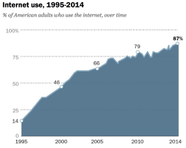 Source: Pew Research Center surveys, 1995-2014. Pew Research Center